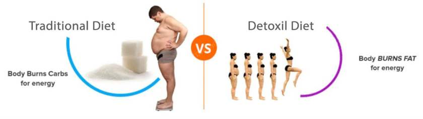 How does Detoxil Burn works for weight lose